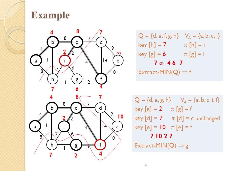 Example Q = {d, e, f, g, h} VA = {a, b, c, i} key [h] = 7  [h] = i